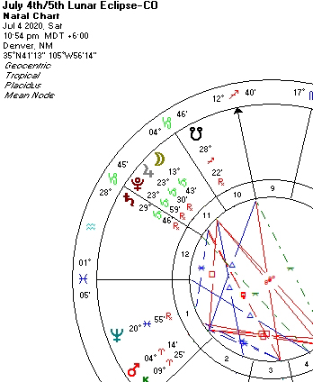Segment of the July 4th Lunar Eclipse Chart
