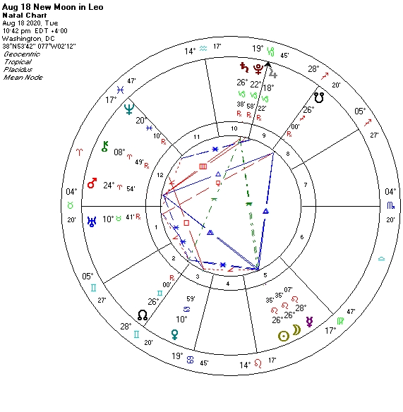 Aug 18 New Moon astrological chart