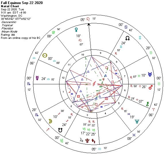 Fall Equinox Sep 22 2020 astro chart