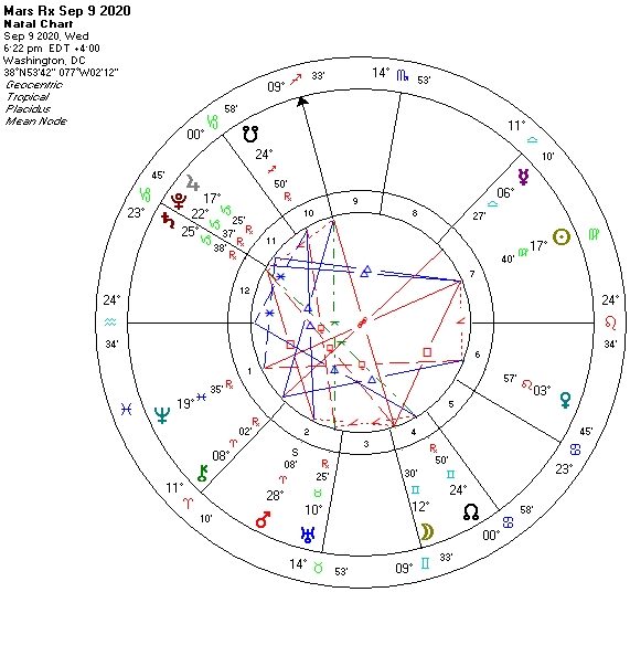 Mars turns Rx astro chart