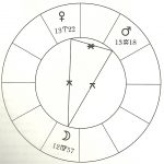 An astrological YOD
