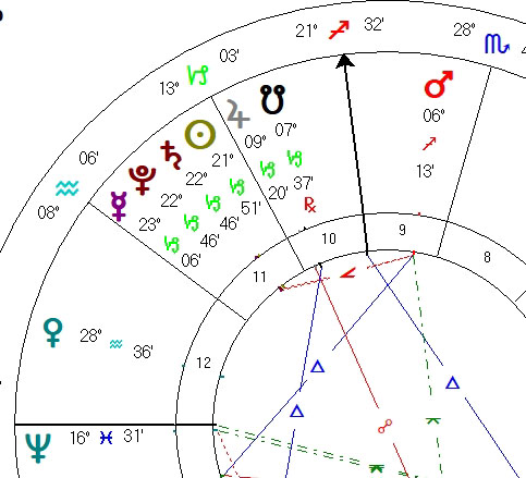 Saturn/Pluto Conjunction 2020