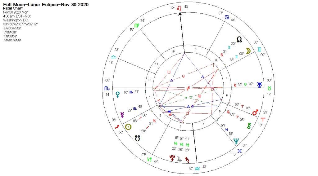 Lunar-Eclipse-November-30-2020