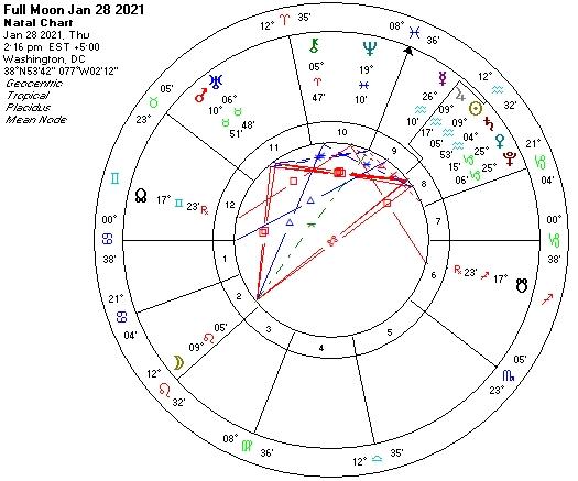 Full Moon astro chart Jan 28 2021