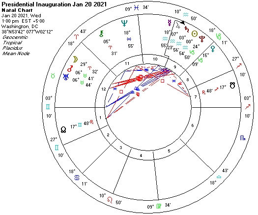 Astrology chart for Inauguration Day Jan 20 2021