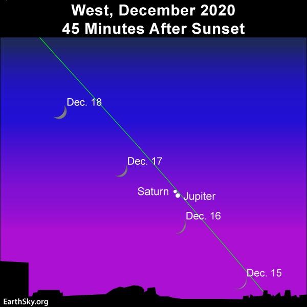 Jupiter-Saturn-Moon in December 2020