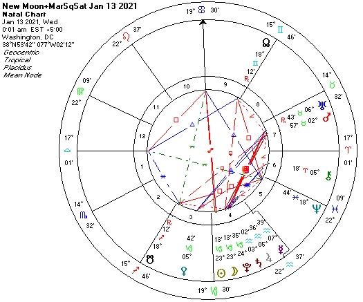 New Moon Astrology Chart-Jan13 2021