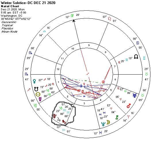 Winter Solstice in DC on Dec 21 2020