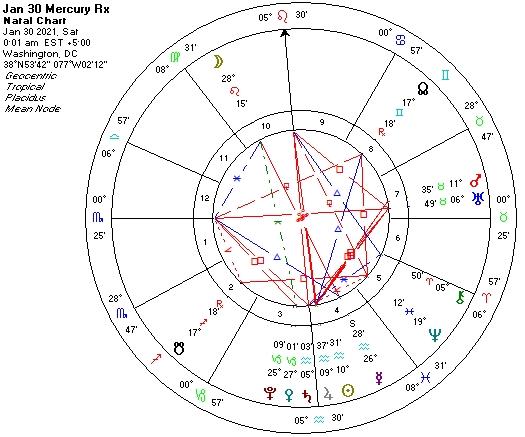 Jan 30 Mercury Retrograde