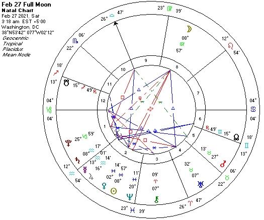 Feb 27 Full Moon
