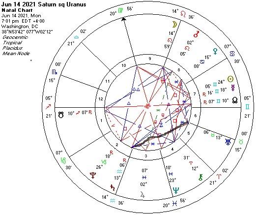 Saturn Square Uranus Jun 14 2021