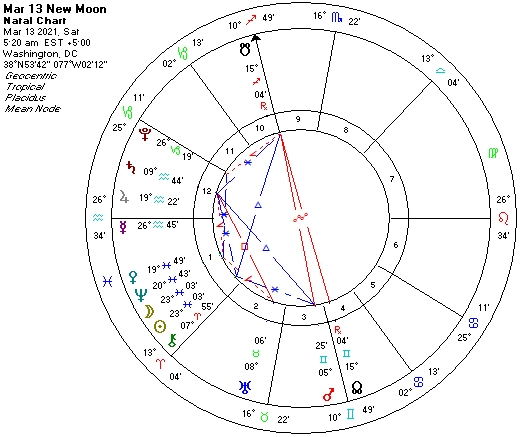 March 13 2021 New Moon