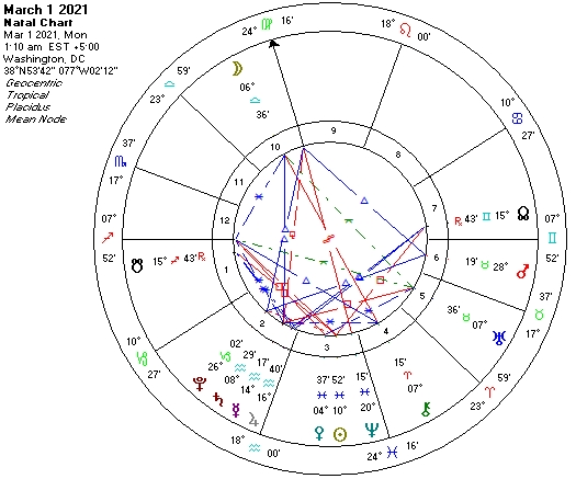 2021 March1-Astro Chart