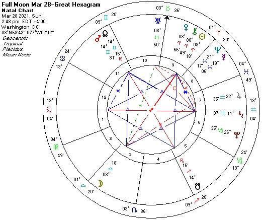 Full Moon March 28 2021-GreatHexagon
