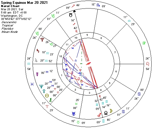 Spring Equinox 2021 Mar 20