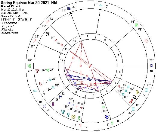 2021 Equinox Rockies astro chart