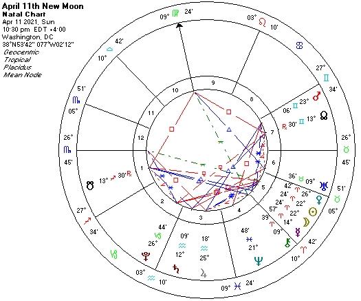 April 11 2021-New Moon astro chart