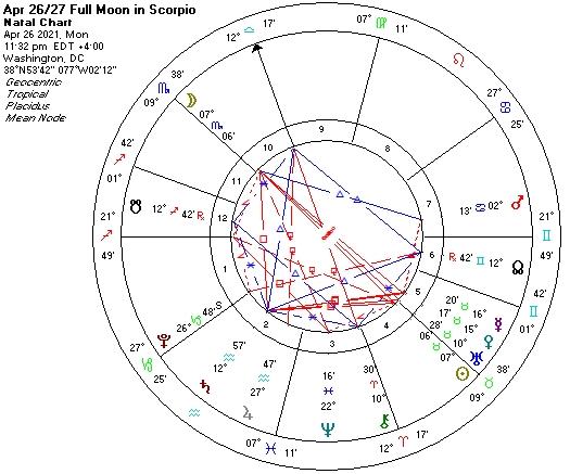 April 26 2021-Full Moon astro chart