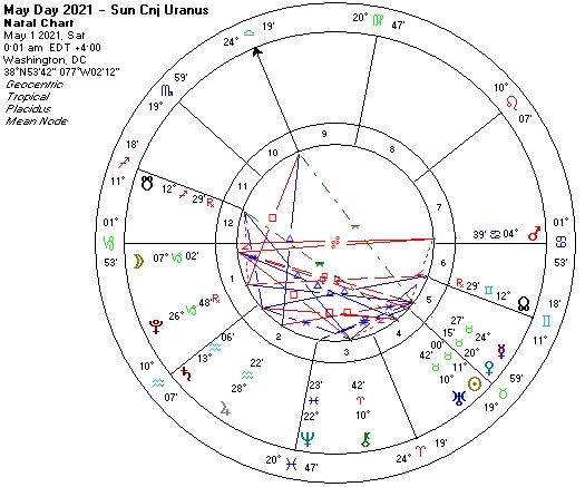 May Day 2021-Sun Cnj Uranus