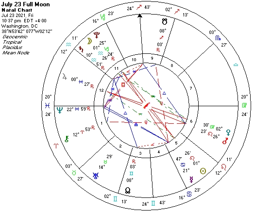 July 23 2021 1 Leo-Aq Full Moon astro chart