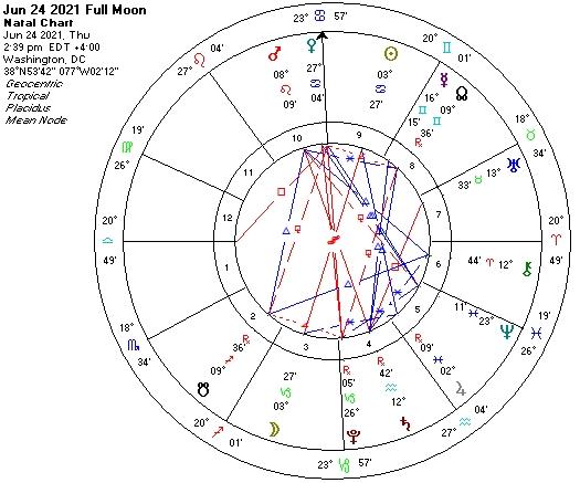 Jun 24 2021 Full Moon astro chart