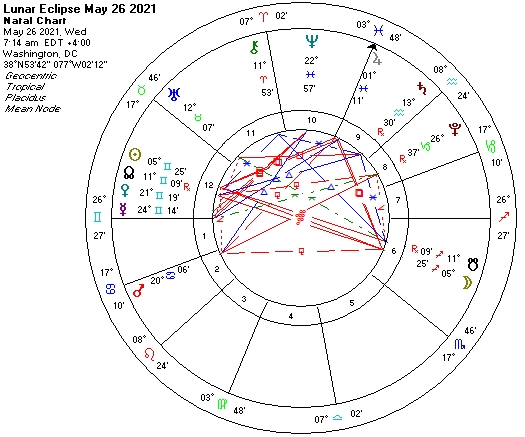Lunar Eclipse May 26 2021 astro chart
