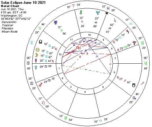 Solar Eclipse June 10 2021 astro chart