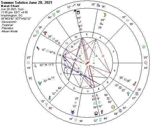 Summer Solstice 2021 astro chart