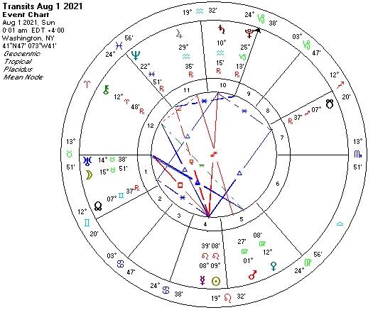 Aug 1 2021 Astrological chart