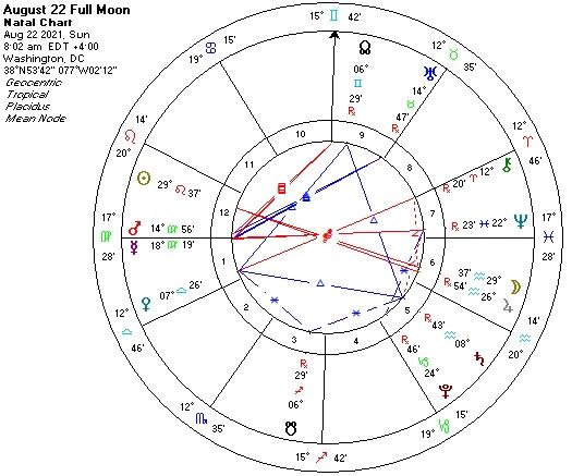 Aug 22 2021 Astrological Chart