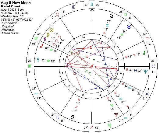 Aug 8 2021 New Moon astrological chart
